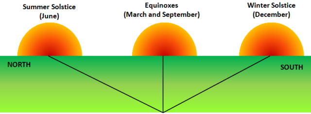 Solstace and Equinox