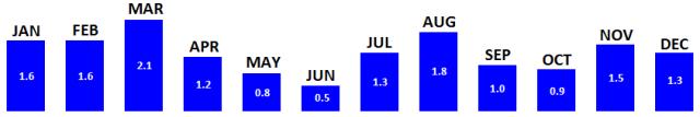 Zion Average Precipitation.png